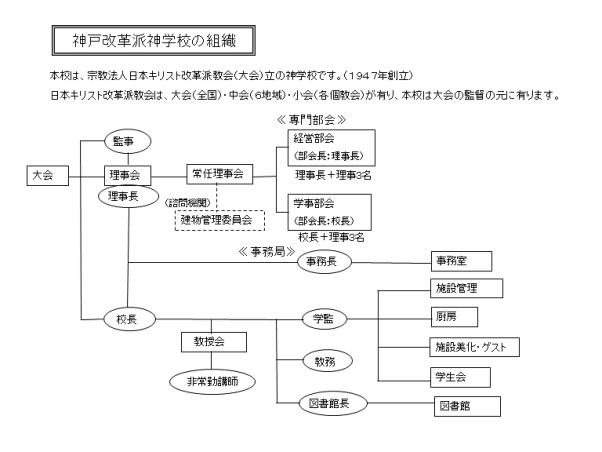 (HP用)神戸改革派神学校の組織150401